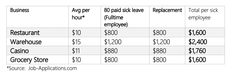 SickTime-Costs